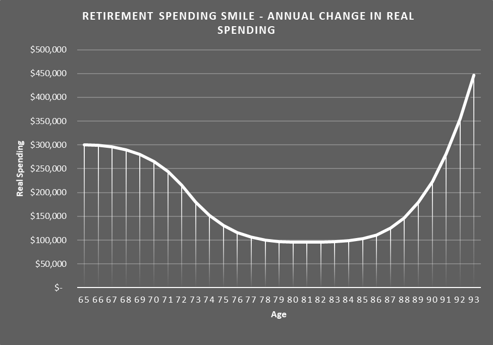 Retirement Smile